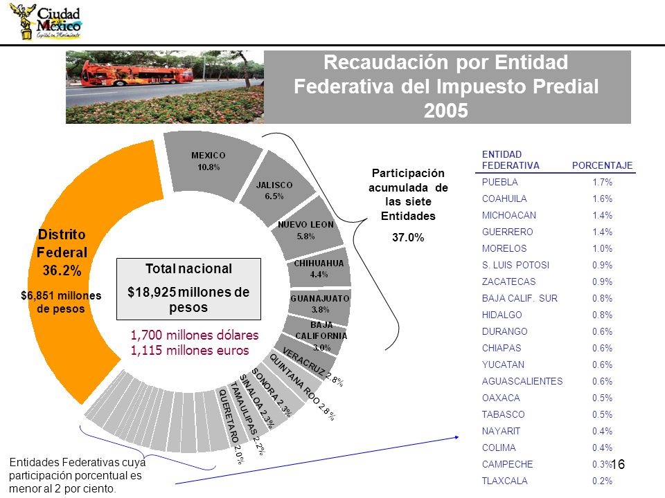 Recaudación por Entidad Federativa del Impuesto Predial 2005