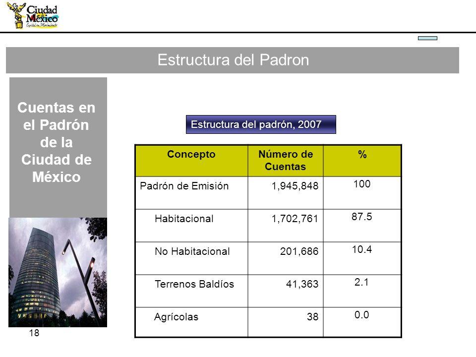 Cuentas en el Padrón de la Ciudad de México