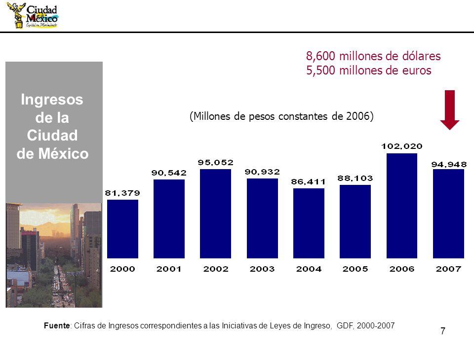 (Millones de pesos constantes de 2006)