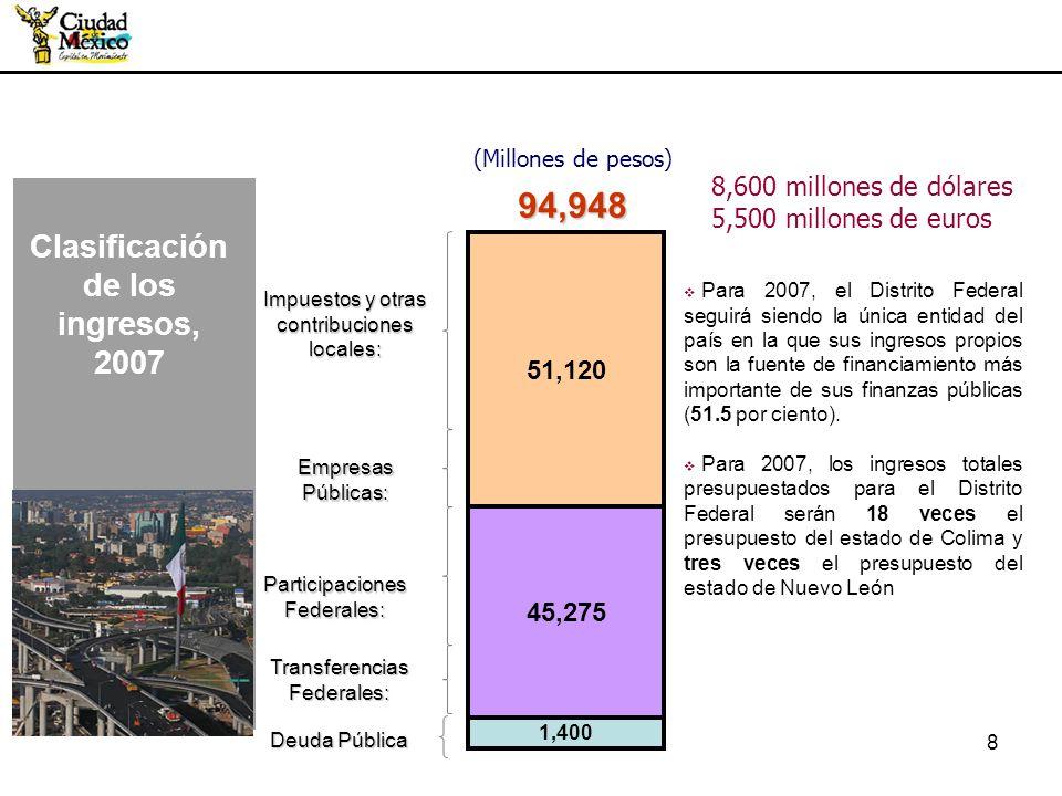 (Millones de pesos) 94,948 Clasificación de los ingresos, 2007