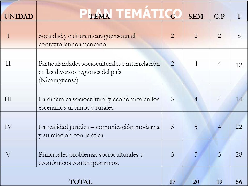 PLAN TEMÁTICO PLAN TEMÁTICO UNIDAD TEMA C SEM C.P T I