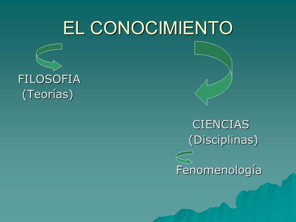 EL CONOCIMIENTO FILOSOFIA (Teorías) CIENCIAS (Disciplinas)
