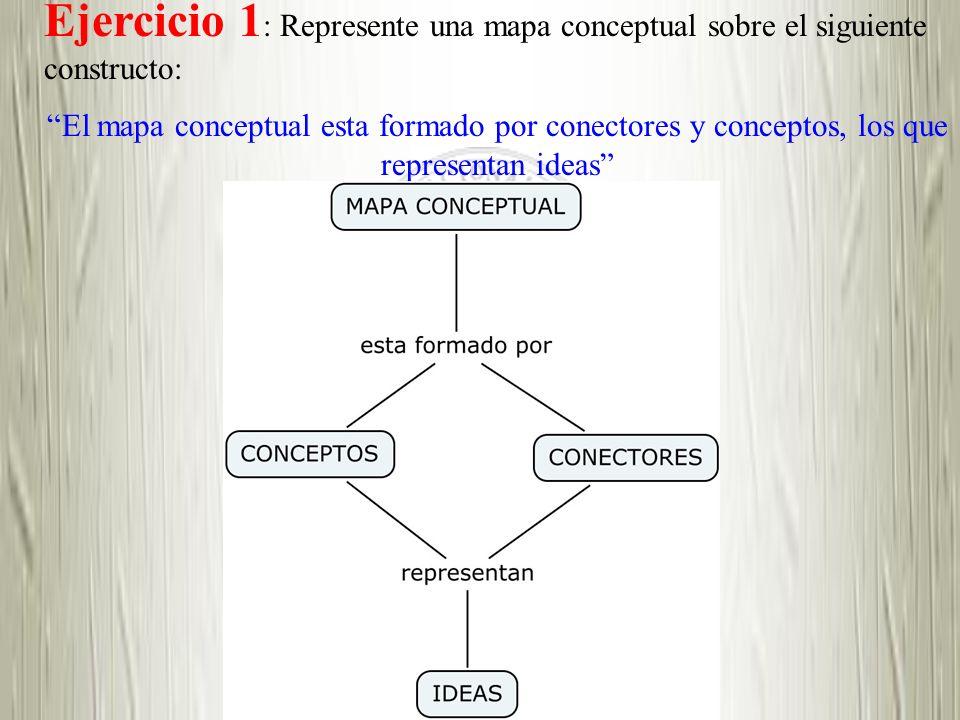 Ejercicio 1: Represente una mapa conceptual sobre el siguiente constructo: