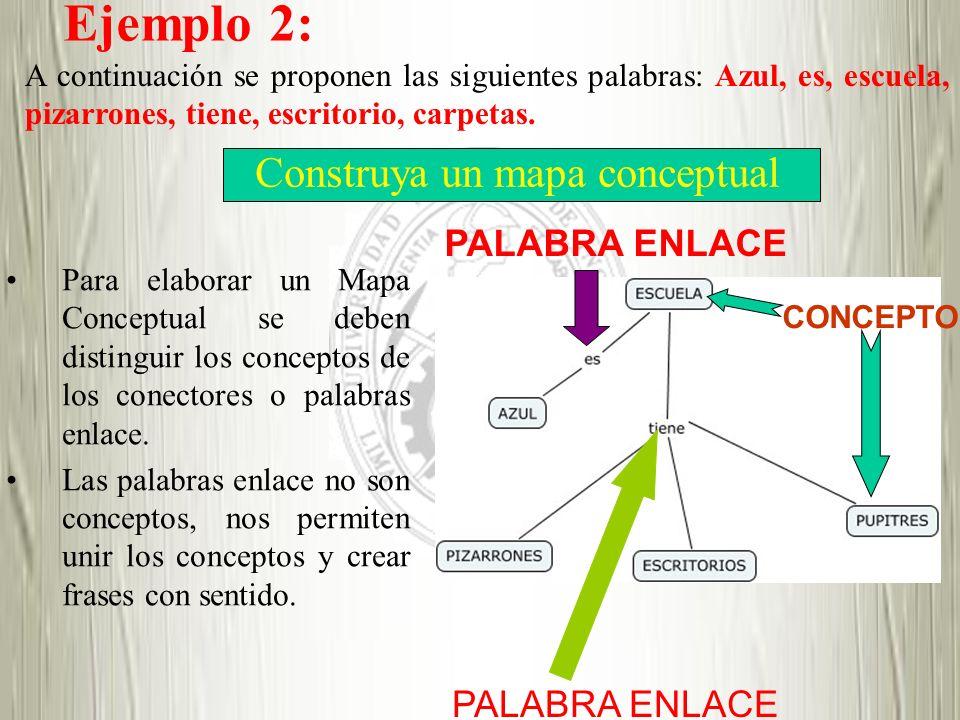 Construya un mapa conceptual