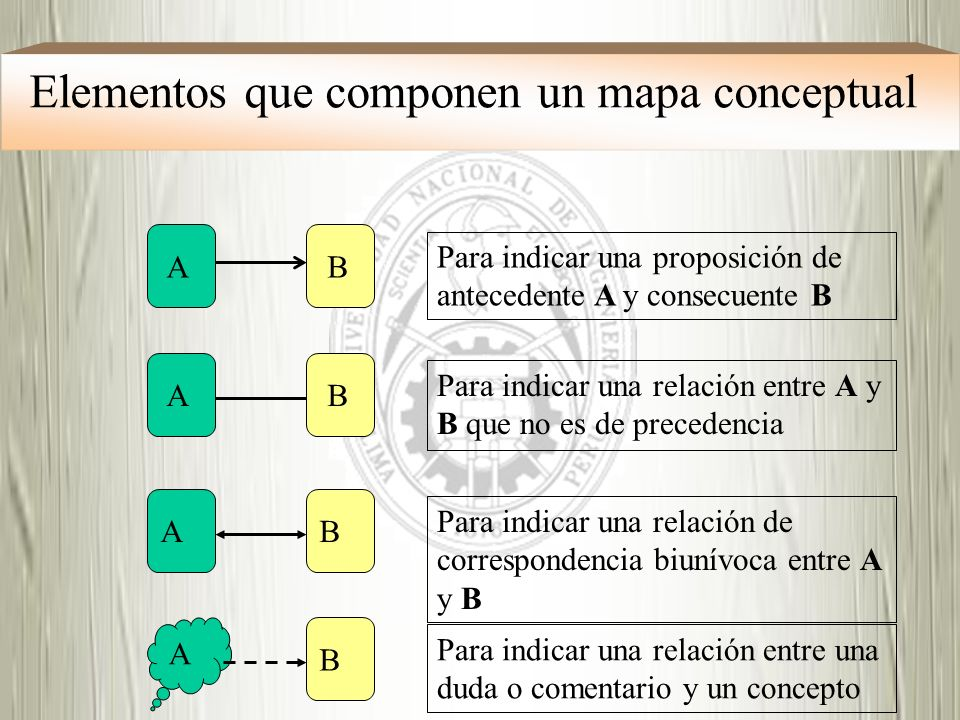 Elementos que componen un mapa conceptual