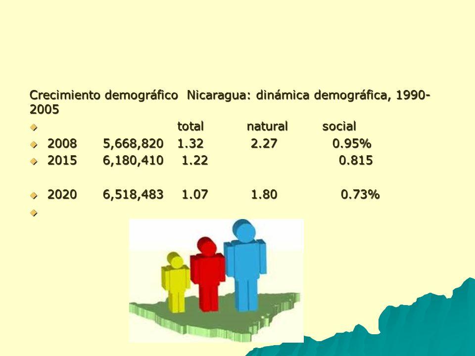 Crecimiento demográfico Nicaragua: dinámica demográfica, 1990-2005