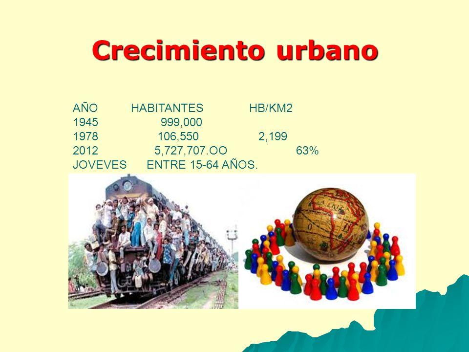 Crecimiento urbano AÑO HABITANTES HB/KM2 999,000 106,550 2,199