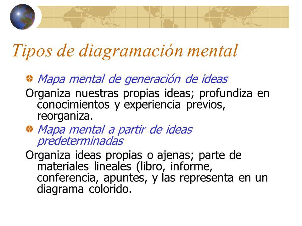 Tipos de diagramación mental