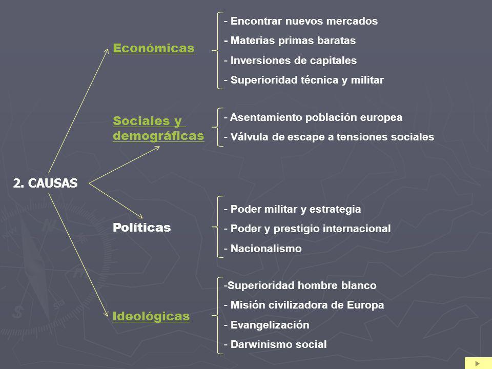 Económicas Sociales y demográficas 2. CAUSAS Políticas Ideológicas