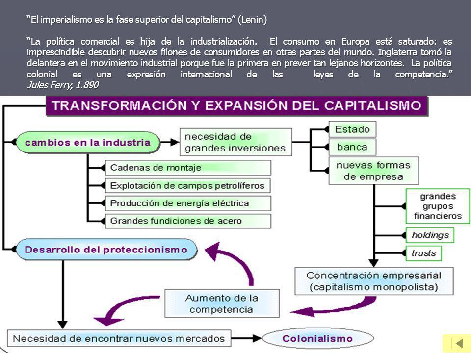 El imperialismo es la fase superior del capitalismo (Lenin)