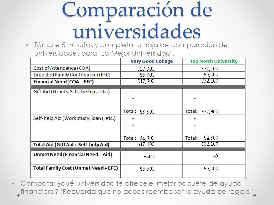 Comparación de universidades