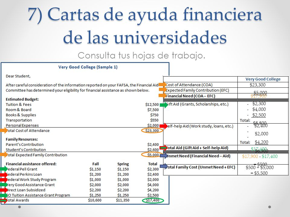 7) Cartas de ayuda financiera de las universidades