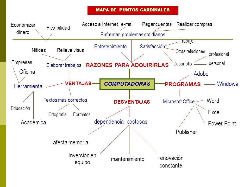 MAPA DE PUNTOS CARDINALES