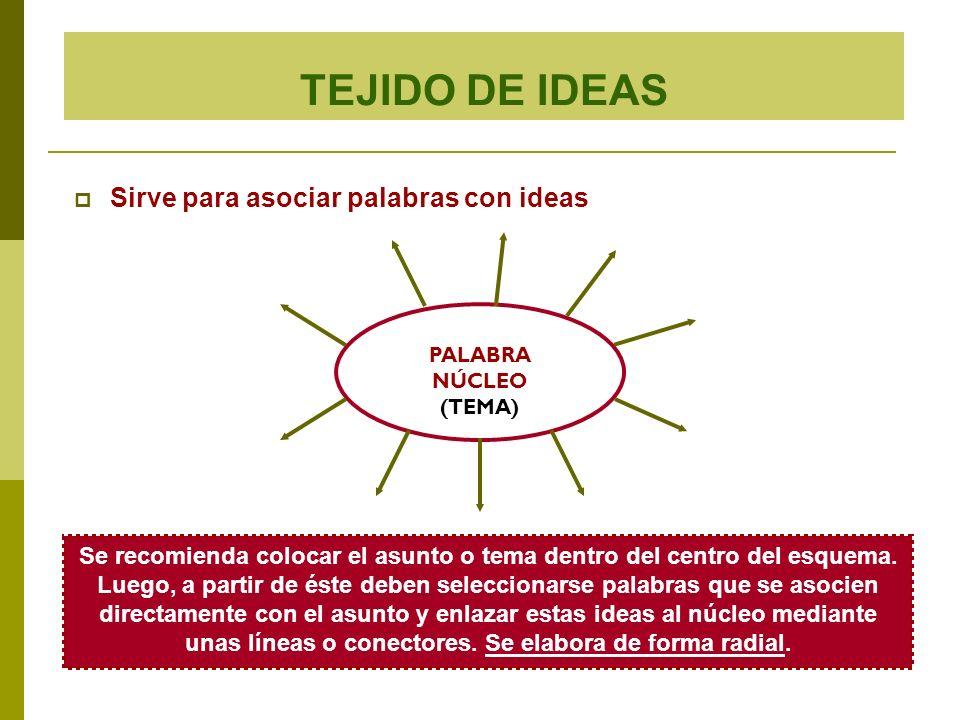 TEJIDO DE IDEAS Sirve para asociar palabras con ideas