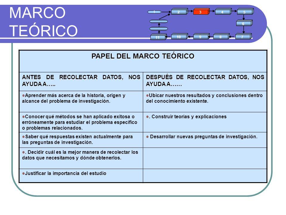 PAPEL DEL MARCO TEÓRICO