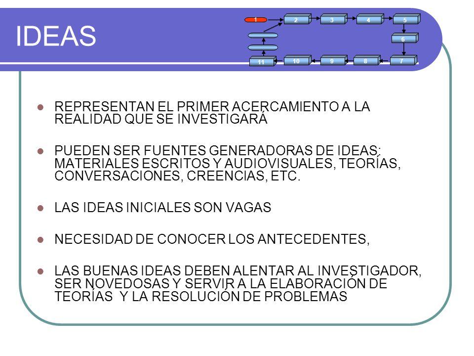 IDEAS 2. 1. 3. 4. 5. 6. 7. 8. 9. 10. 11. REPRESENTAN EL PRIMER ACERCAMIENTO A LA REALIDAD QUE SE INVESTIGARÁ.
