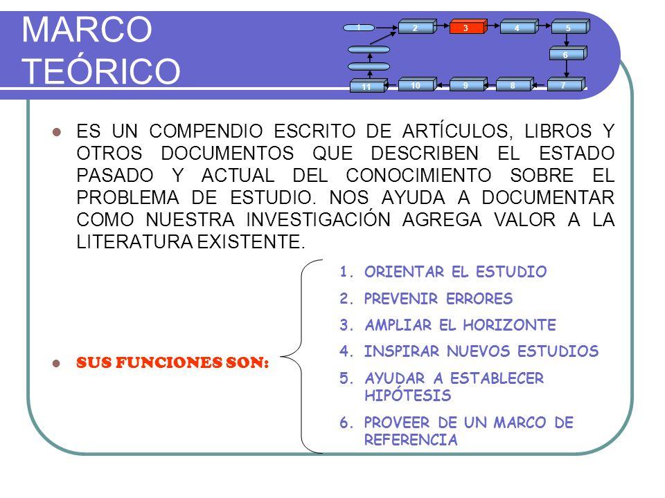 MARCO TEÓRICO 2. 1. 3. 4. 5. 6. 7. 8. 9. 10. 11.