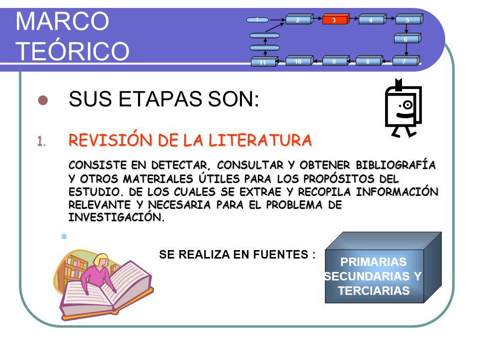MARCO TEÓRICO SUS ETAPAS SON: REVISIÓN DE LA LITERATURA