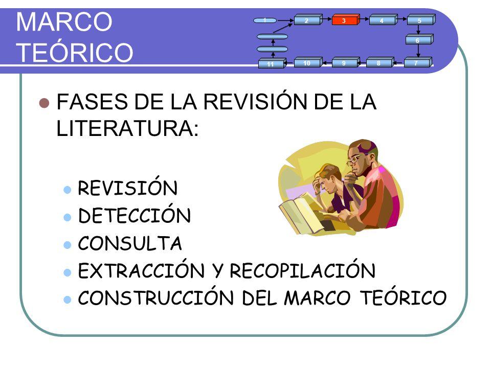 MARCO TEÓRICO FASES DE LA REVISIÓN DE LA LITERATURA: REVISIÓN