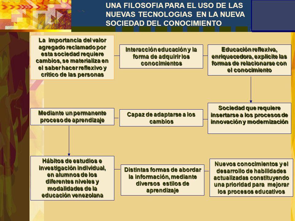 UNA FILOSOFIA PARA EL USO DE LAS NUEVAS TECNOLOGIAS EN LA NUEVA SOCIEDAD DEL CONOCIMIENTO