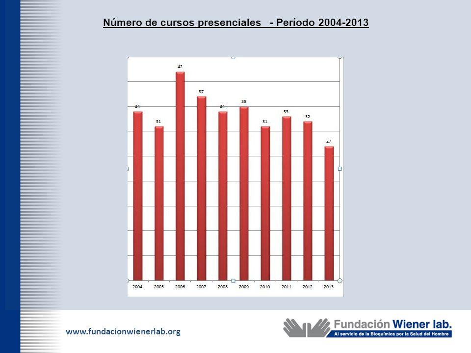 Número de cursos presenciales - Período 2004-2013