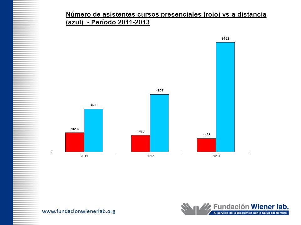 Número de asistentes cursos presenciales (rojo) vs a distancia (azul) - Período 2011-2013