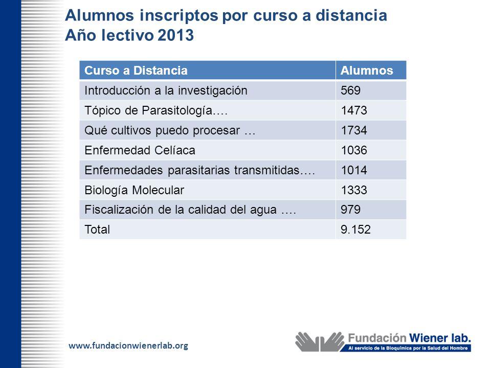 Alumnos inscriptos por curso a distancia Año lectivo 2013