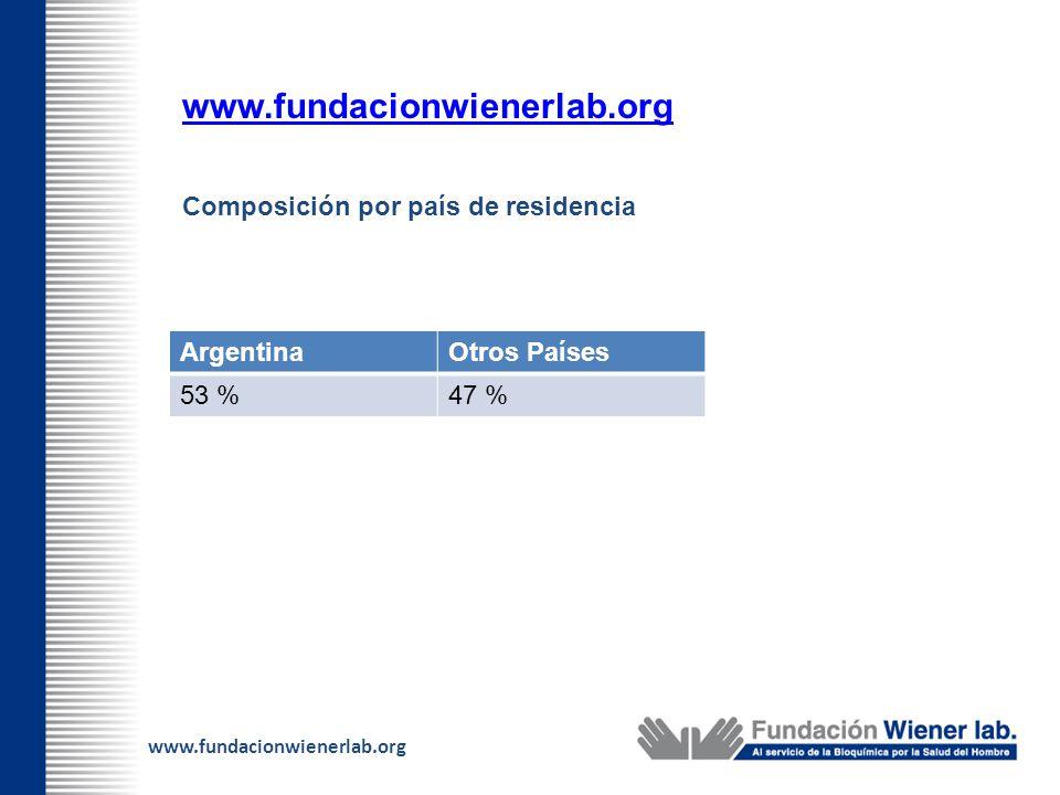 www.fundacionwienerlab.org Composición por país de residencia