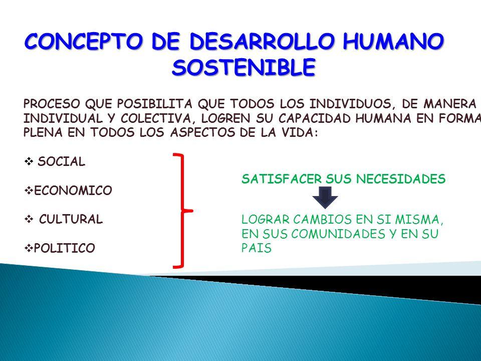 CONCEPTO DE DESARROLLO HUMANO SOSTENIBLE