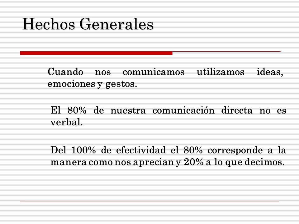Hechos Generales Cuando nos comunicamos utilizamos ideas, emociones y gestos. El 80% de nuestra comunicación directa no es verbal.