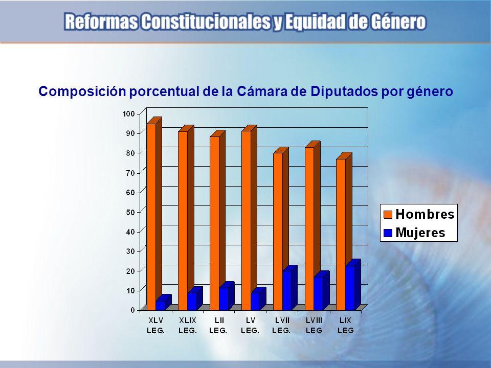 Composición porcentual de la Cámara de Diputados por género