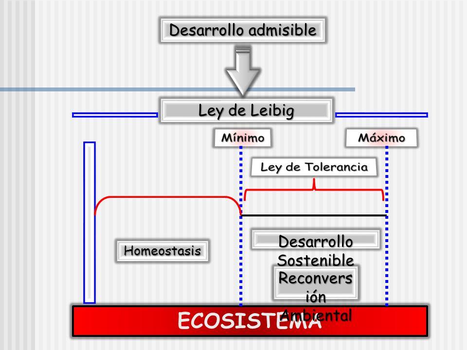 ECOSISTEMA Desarrollo admisible Ley de Leibig Desarrollo Sostenible