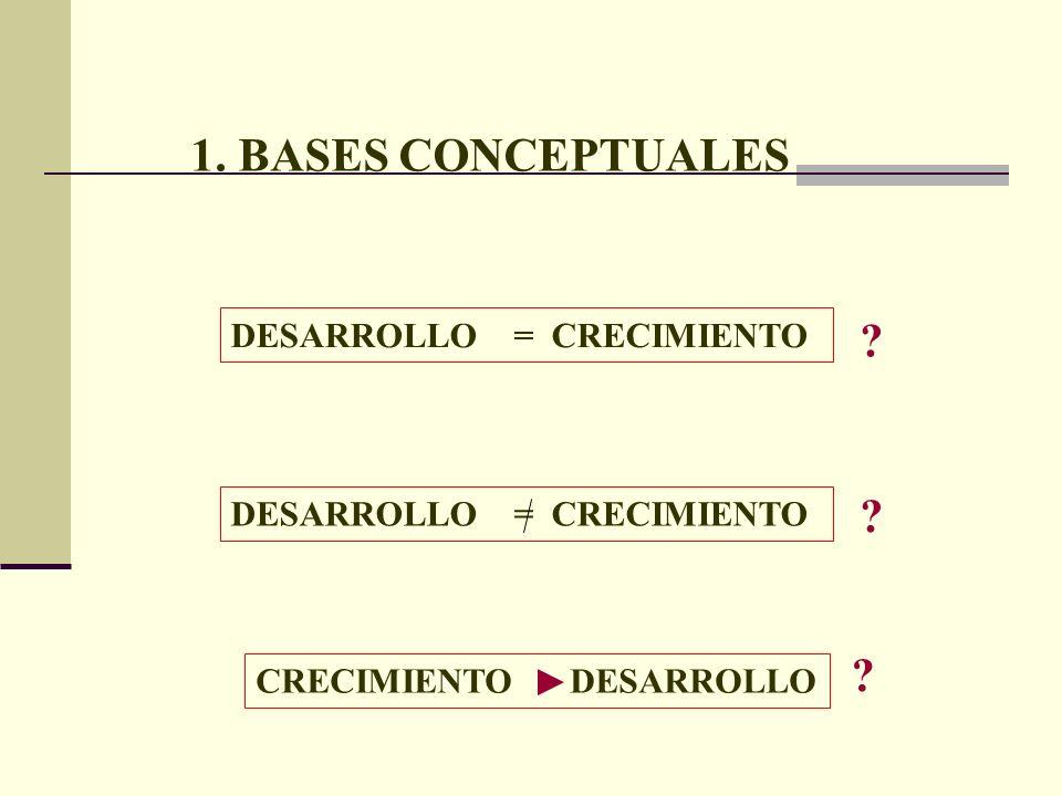 1. BASES CONCEPTUALES DESARROLLO = CRECIMIENTO