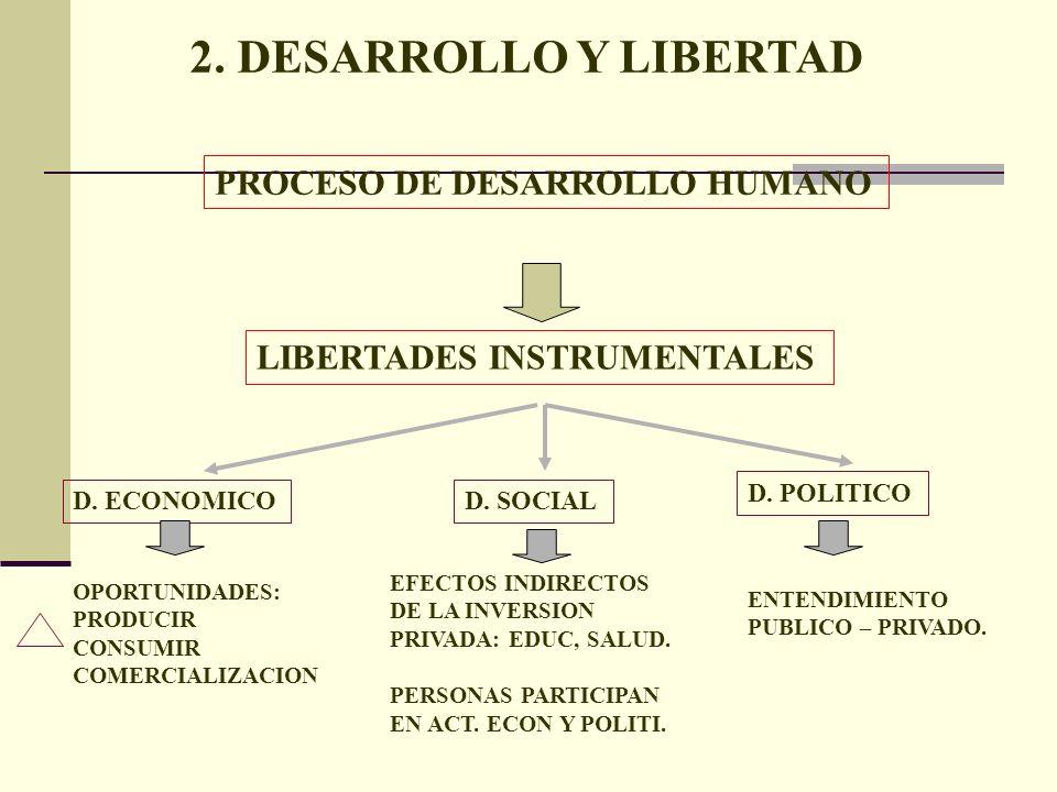 2. DESARROLLO Y LIBERTAD PROCESO DE DESARROLLO HUMANO
