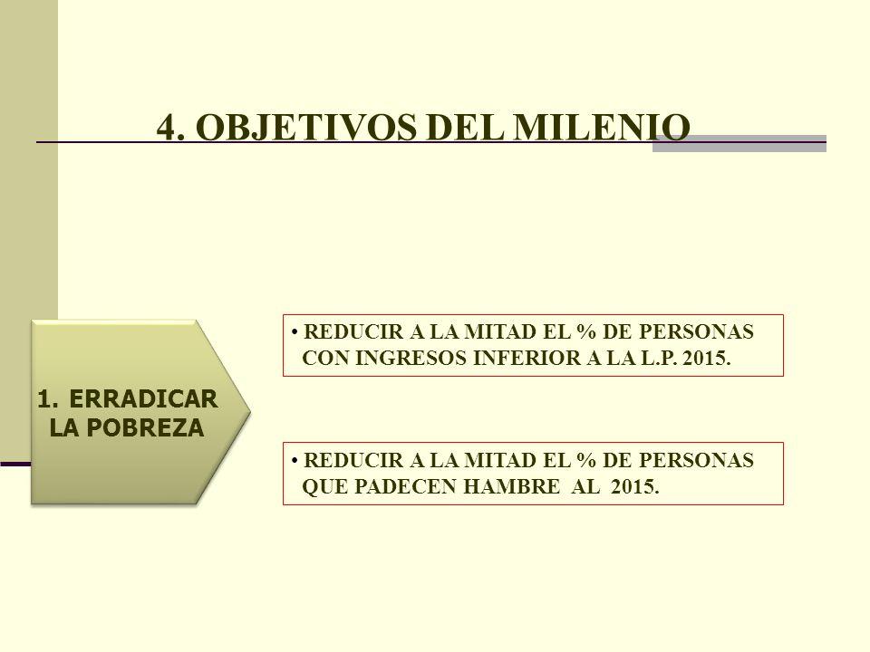 4. OBJETIVOS DEL MILENIO ERRADICAR LA POBREZA