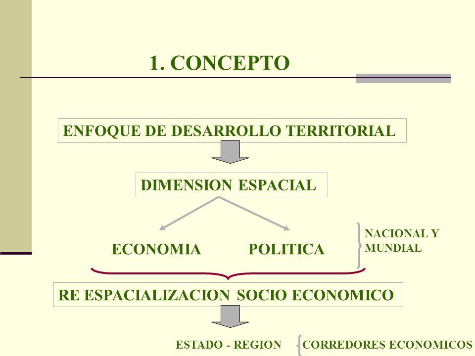1. CONCEPTO ENFOQUE DE DESARROLLO TERRITORIAL DIMENSION ESPACIAL