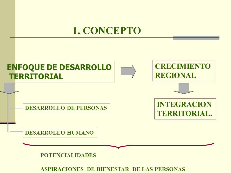 1. CONCEPTO CRECIMIENTO ENFOQUE DE DESARROLLO REGIONAL TERRITORIAL