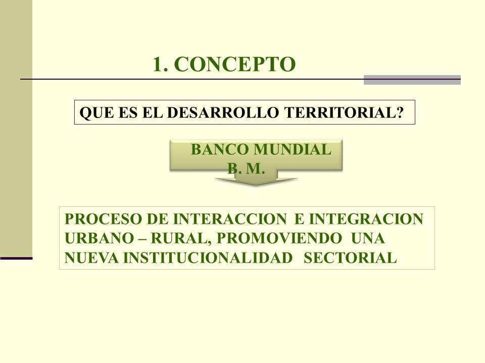 1. CONCEPTO QUE ES EL DESARROLLO TERRITORIAL BANCO MUNDIAL B. M.