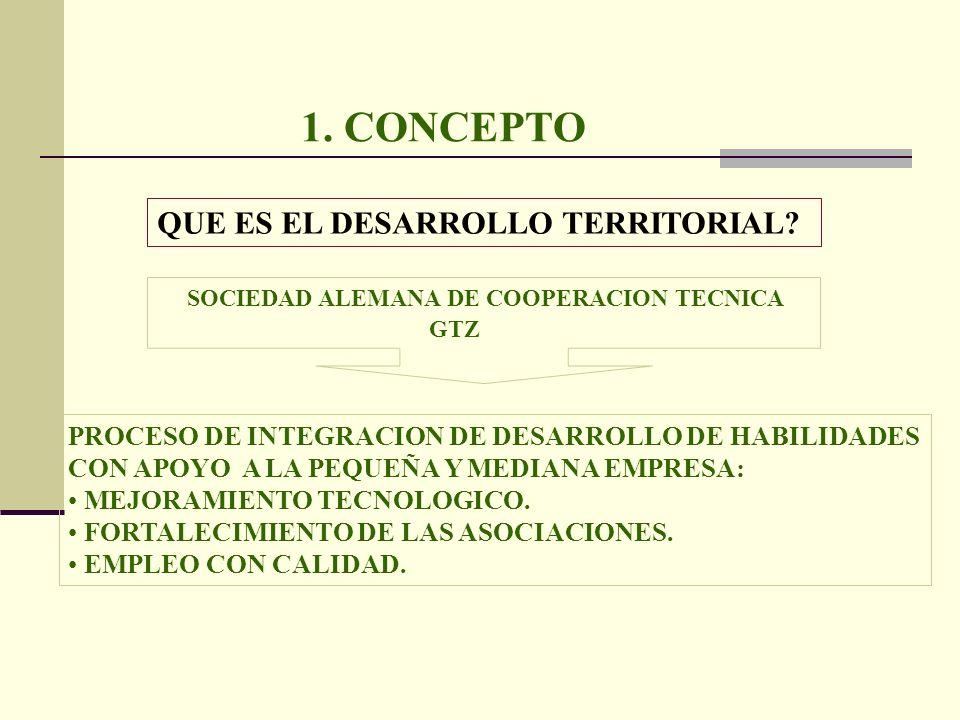 1. CONCEPTO QUE ES EL DESARROLLO TERRITORIAL