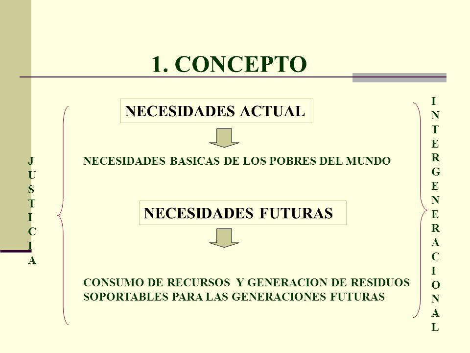 1. CONCEPTO NECESIDADES ACTUAL NECESIDADES FUTURAS I N T E R G A C O L