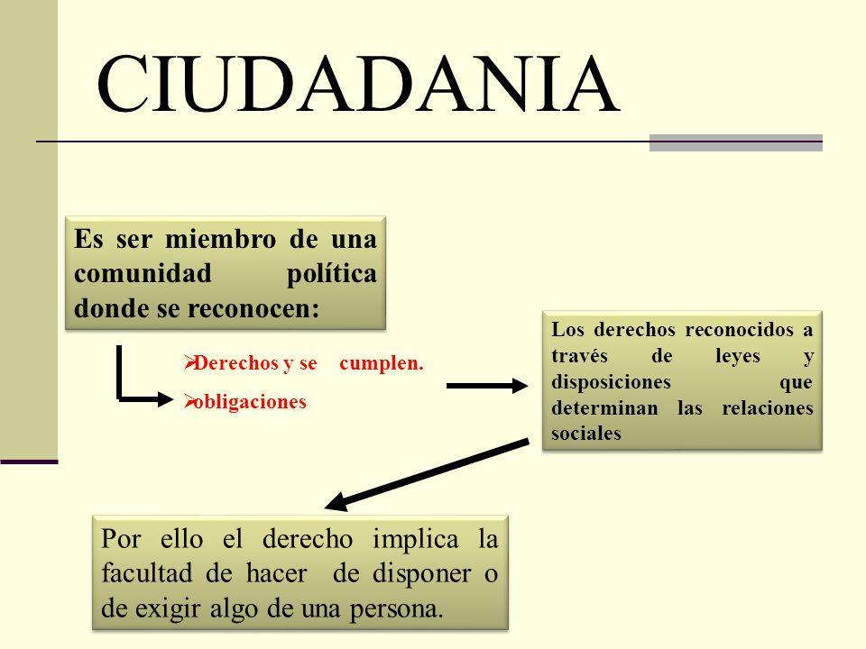 CIUDADANIA Es ser miembro de una comunidad política donde se reconocen: