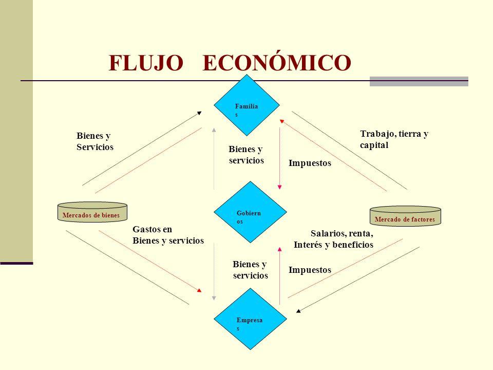 FLUJO ECONÓMICO Bienes y Trabajo, tierra y Servicios capital Bienes y