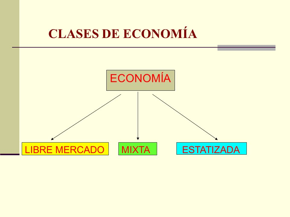 CLASES DE ECONOMÍA ECONOMÍA LIBRE MERCADO MIXTA ESTATIZADA