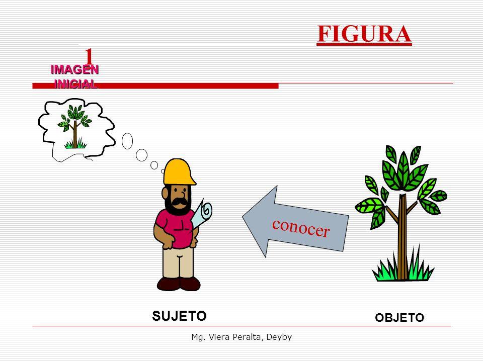 FIGURA 1 IMAGEN INICIAL conocer SUJETO OBJETO Mg. Viera Peralta, Deyby