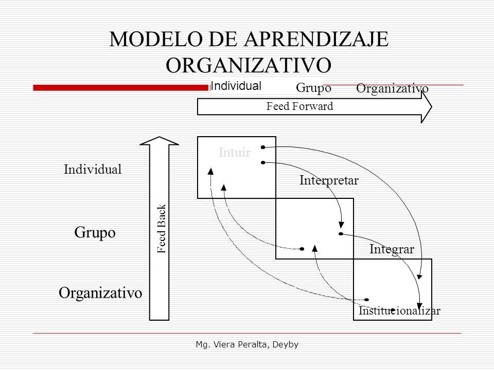 MODELO DE APRENDIZAJE ORGANIZATIVO