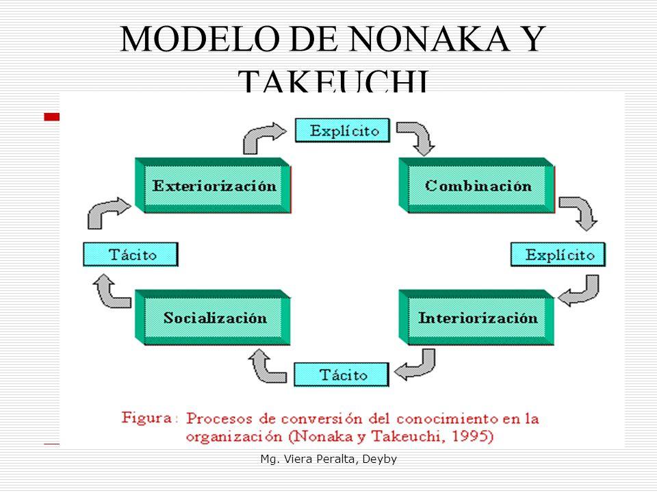 MODELO DE NONAKA Y TAKEUCHI