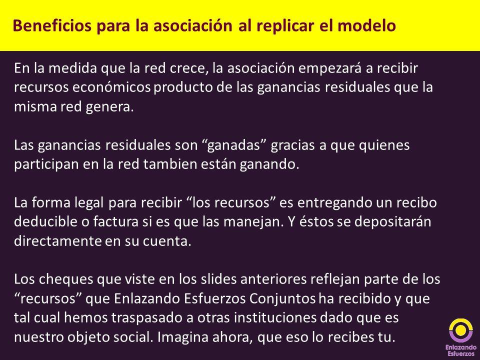 Beneficios para la asociación al replicar el modelo