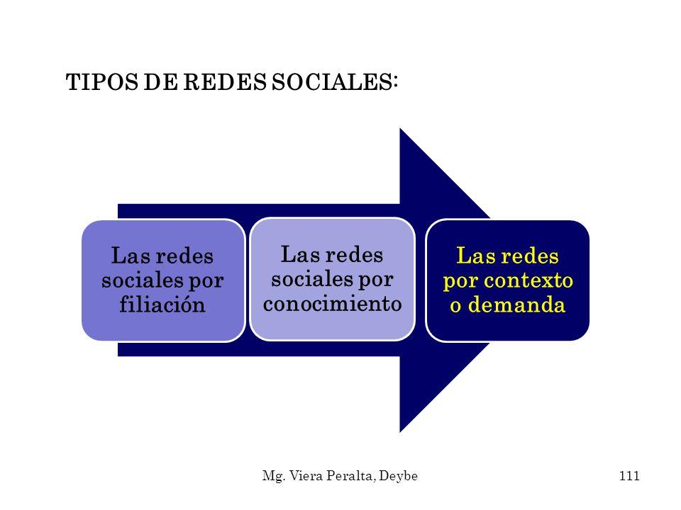 TIPOS DE REDES SOCIALES: