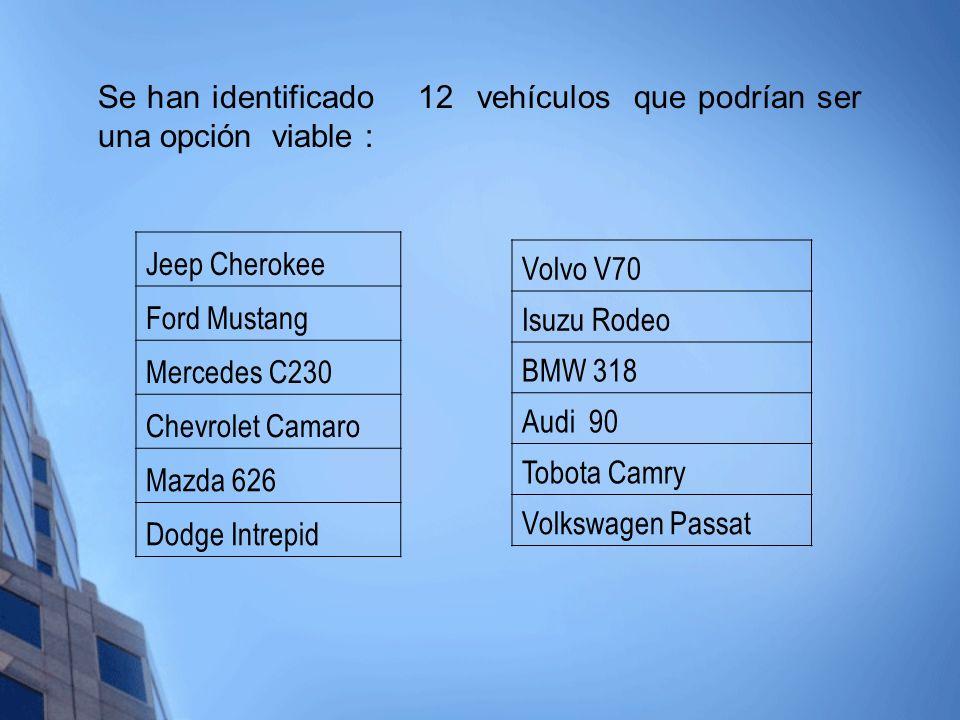 Se han identificado 12 vehículos que podrían ser una opción viable :