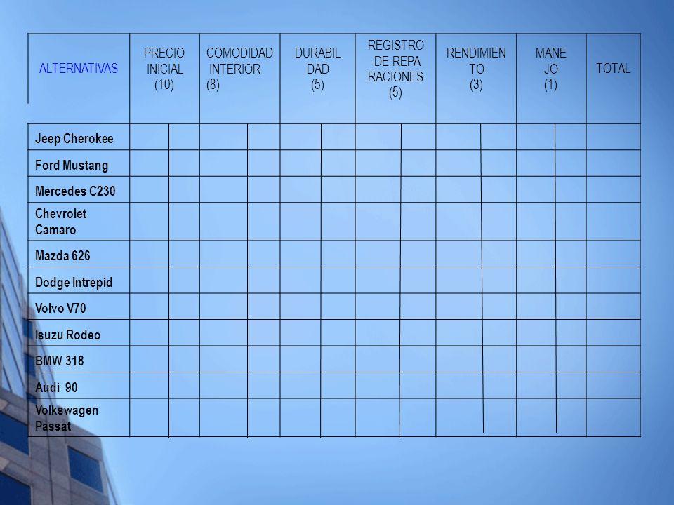 ALTERNATIVAS PRECIO INICIAL (10) COMODIDAD INTERIOR (8) DURABIL DAD